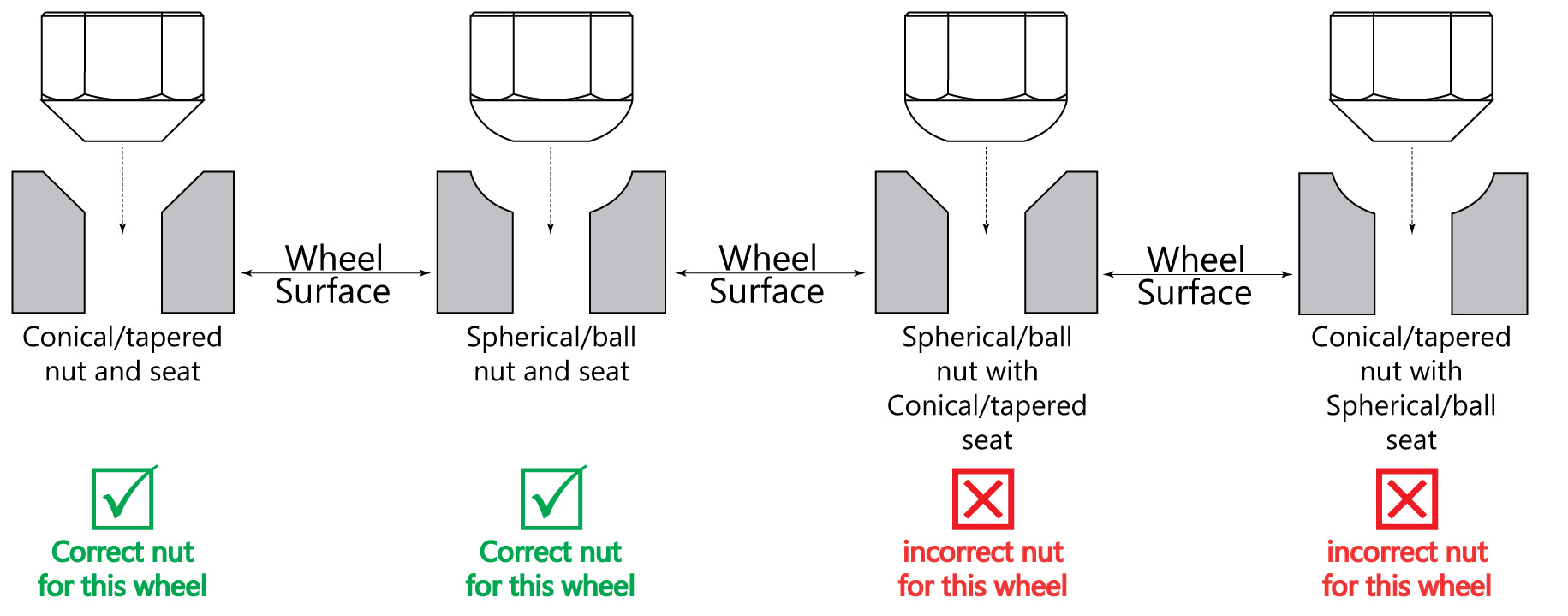 Image result for tapered lug nuts vs spherical ball seat